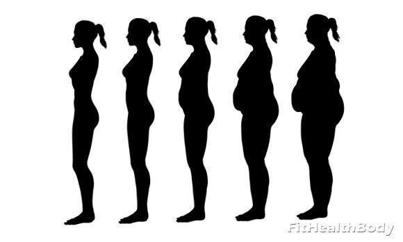 как найти индекс массы тела